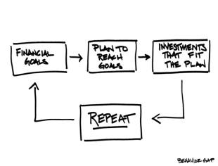 Source: Carl Richards, Behavior Gap